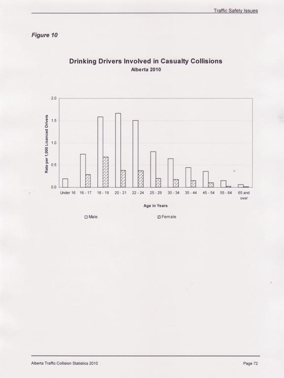 Drinking Collision Statistics 3