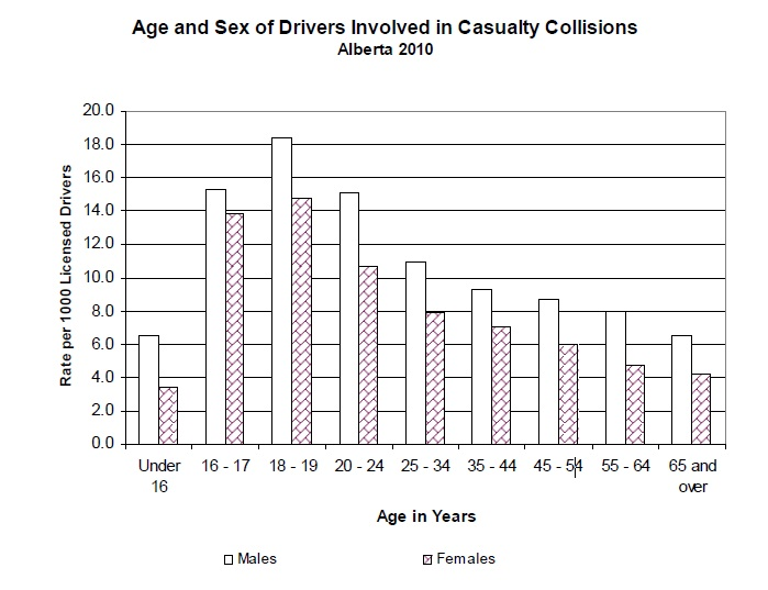 Drivers Age and Sex