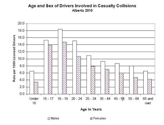 Drivers-Age-and-Sex