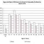 Age and Sex of Drivers Involved in Casualty Collisions