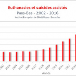 Euthanasia of children in the Netherlands